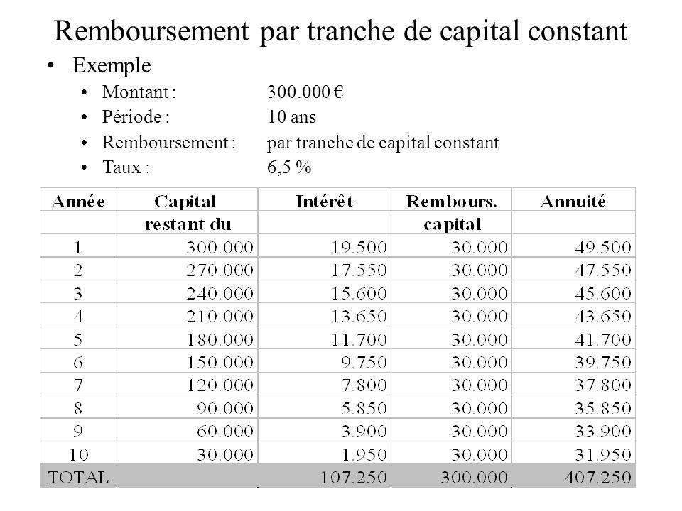 Remboursement par annuité constante Exemple Montant :300.000 Période :10 ans Remboursement :par annuité constante Taux : 6,5 % Calcul de lannuité constante A = i.