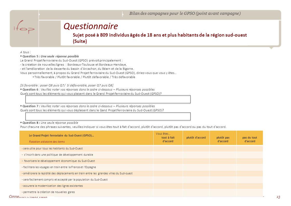 Bilan des campagnes pour le GPSO (point avant campagne) Connection creates value13 Questionnaire Sujet posé à 809 individus âgés de 18 ans et plus habitants de la région sud-ouest (Suite) A tous : Question 5 : Une seule réponse possible Le Grand Projet ferroviaire du Sud-Ouest (GPSO) prévoit principalement : - la création de nouvelles lignes : Bordeaux-Toulouse et Bordeaux-Hendaye, - et lamélioration de la desserte du bassin dArcachon, du Béarn et de la Bigorre.