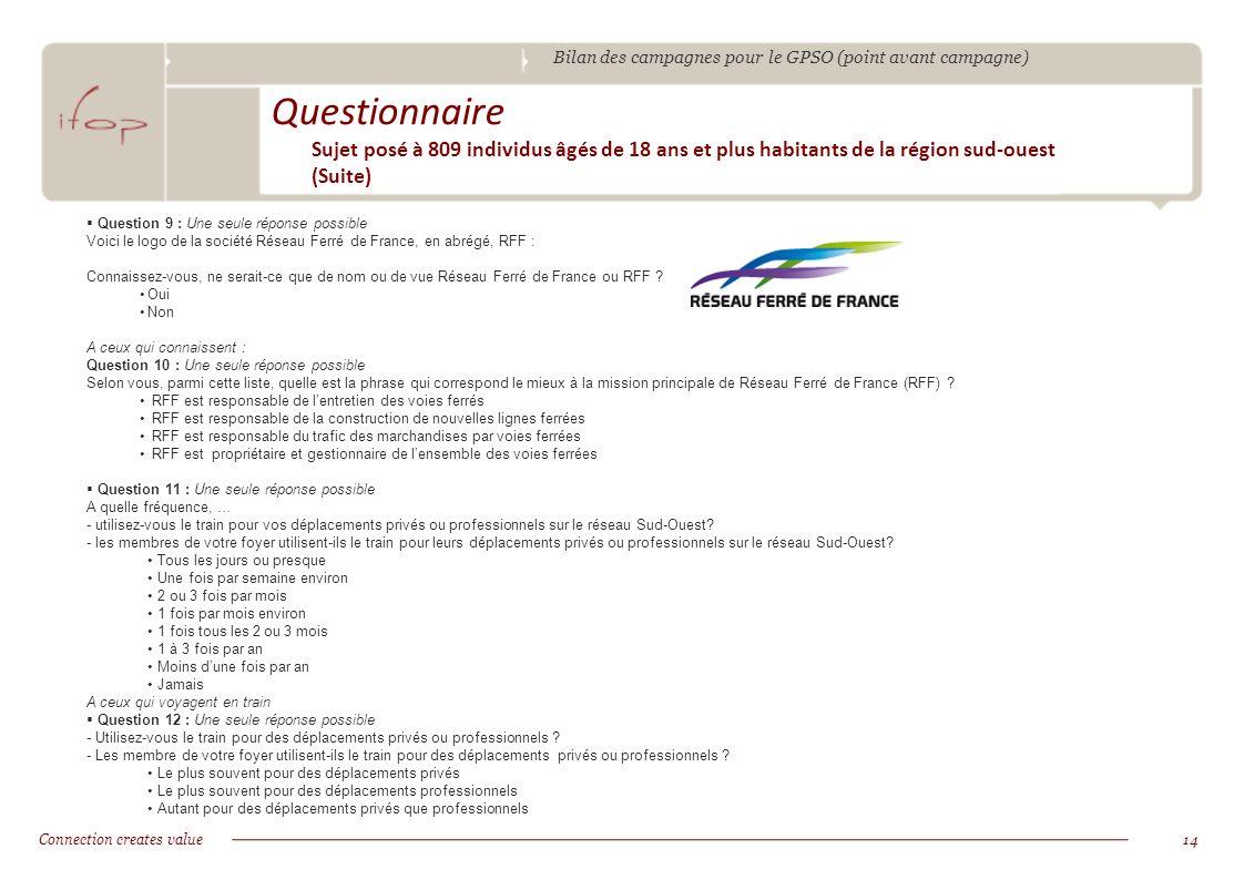 Bilan des campagnes pour le GPSO (point avant campagne) Connection creates value14 Questionnaire Sujet posé à 809 individus âgés de 18 ans et plus habitants de la région sud-ouest (Suite) Question 9 : Une seule réponse possible Voici le logo de la société Réseau Ferré de France, en abrégé, RFF : Connaissez-vous, ne serait-ce que de nom ou de vue Réseau Ferré de France ou RFF .