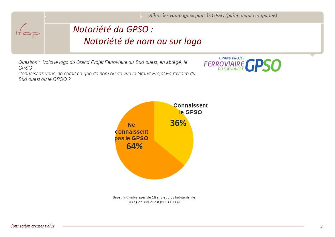 Bilan des campagnes pour le GPSO (point avant campagne) Connection creates value4 Notoriété du GPSO : Notoriété de nom ou sur logo Ne connaissent pas le GPSO Base : Individus âgés de 18 ans et plus habitants de la région sud-ouest (809=100%) Connaissent le GPSO Question : Voici le logo du Grand Projet Ferroviaire du Sud-ouest, en abrégé, le GPSO : Connaissez-vous, ne serait-ce que de nom ou de vue le Grand Projet Ferroviaire du Sud-ouest ou le GPSO
