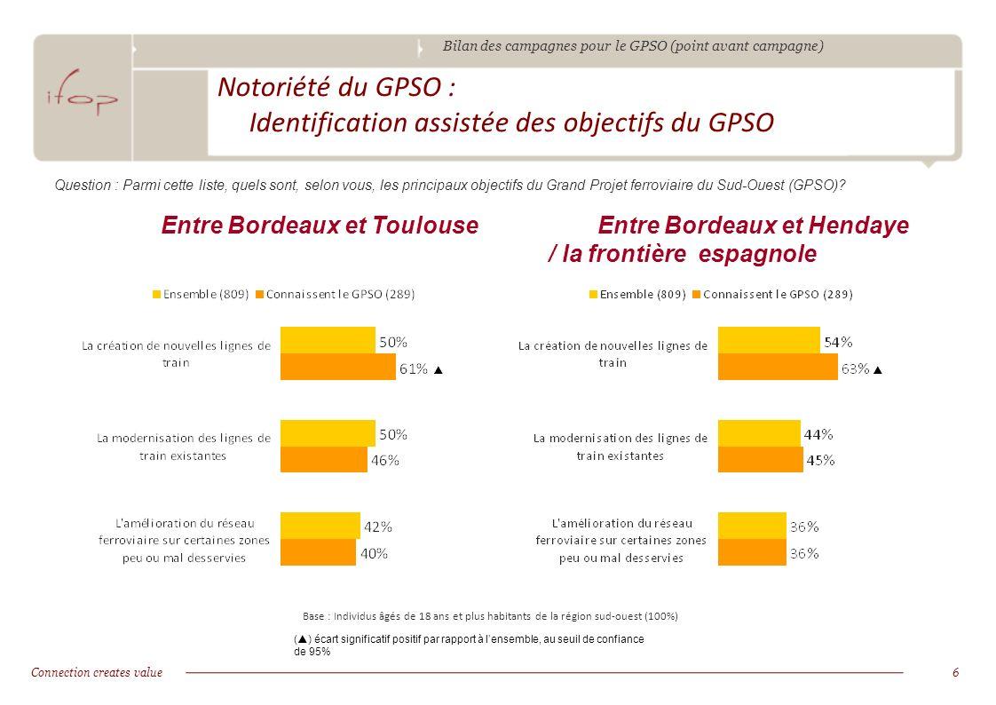 Bilan des campagnes pour le GPSO (point avant campagne) Connection creates value6 Notoriété du GPSO : Identification assistée des objectifs du GPSO Question : Parmi cette liste, quels sont, selon vous, les principaux objectifs du Grand Projet ferroviaire du Sud-Ouest (GPSO).