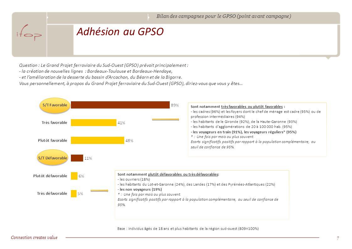 Bilan des campagnes pour le GPSO (point avant campagne) Connection creates value8 Raisons dadhésion au GPSO Base : Individus âgés de 18 ans et plus habitants de la région sud-ouest (809=100%) Question : Quels sont tous les éléments qui vous plaisent dans le Grand Projet ferroviaire du Sud-Ouest (GPSO) .