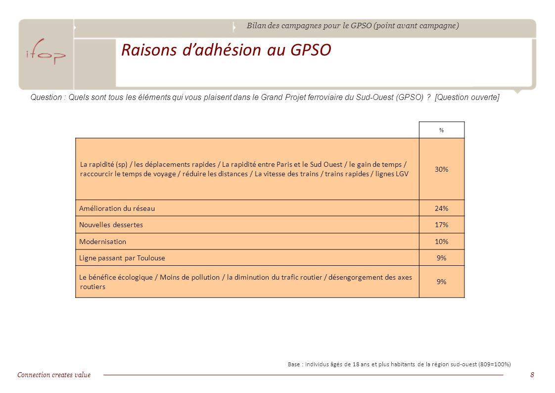 Bilan des campagnes pour le GPSO (point avant campagne) Connection creates value9 Raisons de rejet du GPSO Base : Individus âgés de 18 ans et plus habitants de la région sud-ouest (809=100%) Question : Quels sont tous les éléments qui vous déplaisent dans le Grand Projet ferroviaire du Sud-Ouest (GPSO) .