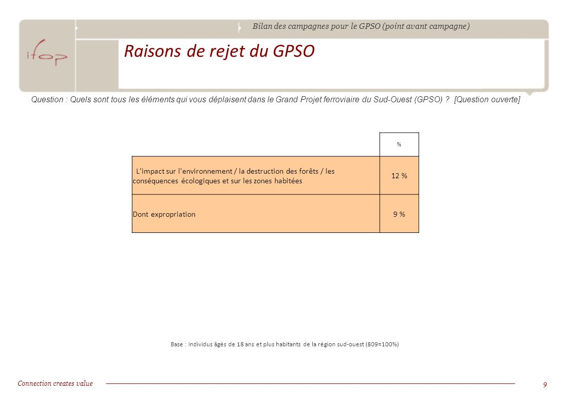 Bilan des campagnes pour le GPSO (point avant campagne) Connection creates value9 Raisons de rejet du GPSO Base : Individus âgés de 18 ans et plus hab