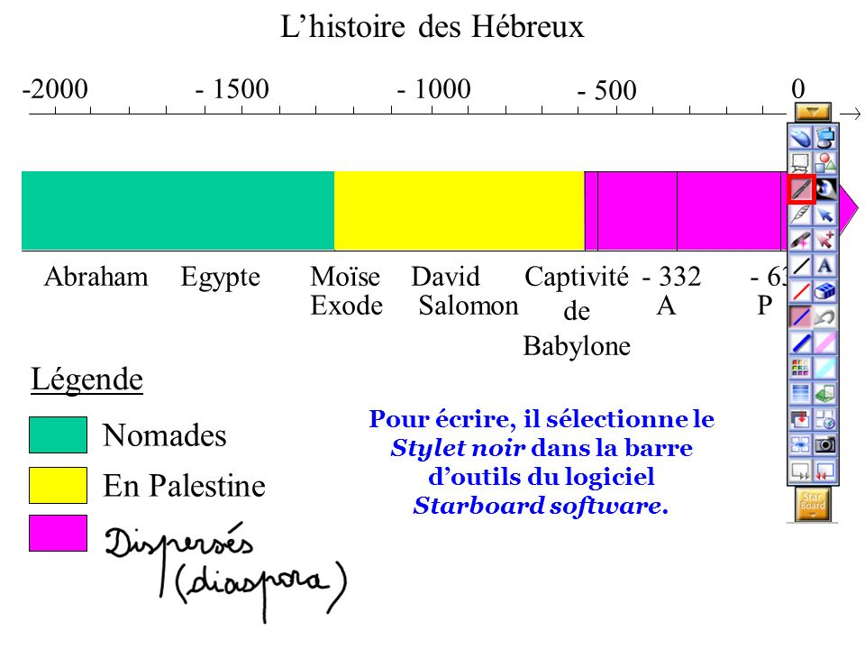 - 1000- 1500-2000 - 500 0 AbrahamEgypteMoïse Exode David Salomon Captivité de Babylone - 332 A - 63 P 70 D Légende Nomades En Palestine Lhistoire des