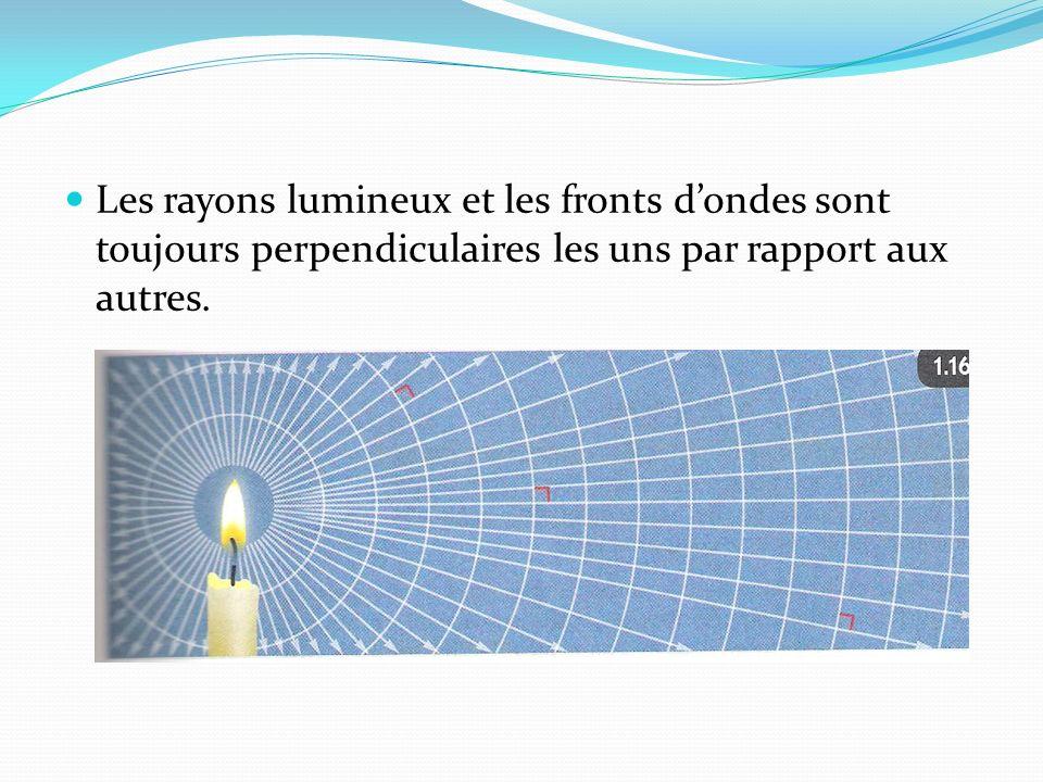 Les rayons lumineux et les fronts dondes sont toujours perpendiculaires les uns par rapport aux autres.