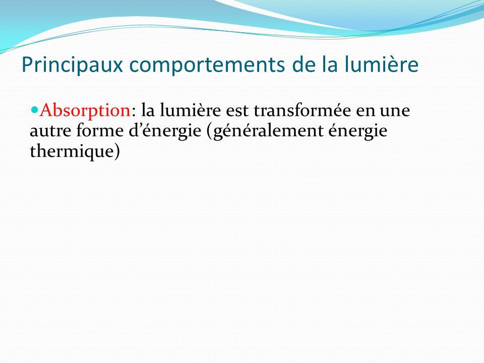 Principaux comportements de la lumière Absorption: la lumière est transformée en une autre forme dénergie (généralement énergie thermique)