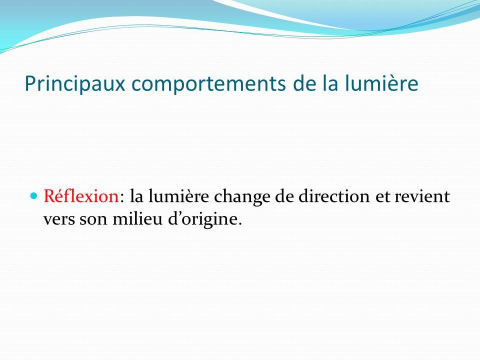 Principaux comportements de la lumière Réflexion: la lumière change de direction et revient vers son milieu dorigine.