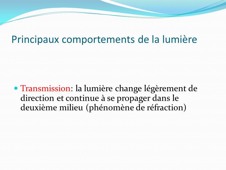 Principaux comportements de la lumière Transmission: la lumière change légèrement de direction et continue à se propager dans le deuxième milieu (phénomène de réfraction)