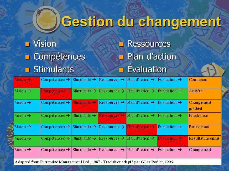 Gestion du changement n Vision n Compétences n Stimulants n Ressources n Plan daction n Évaluation