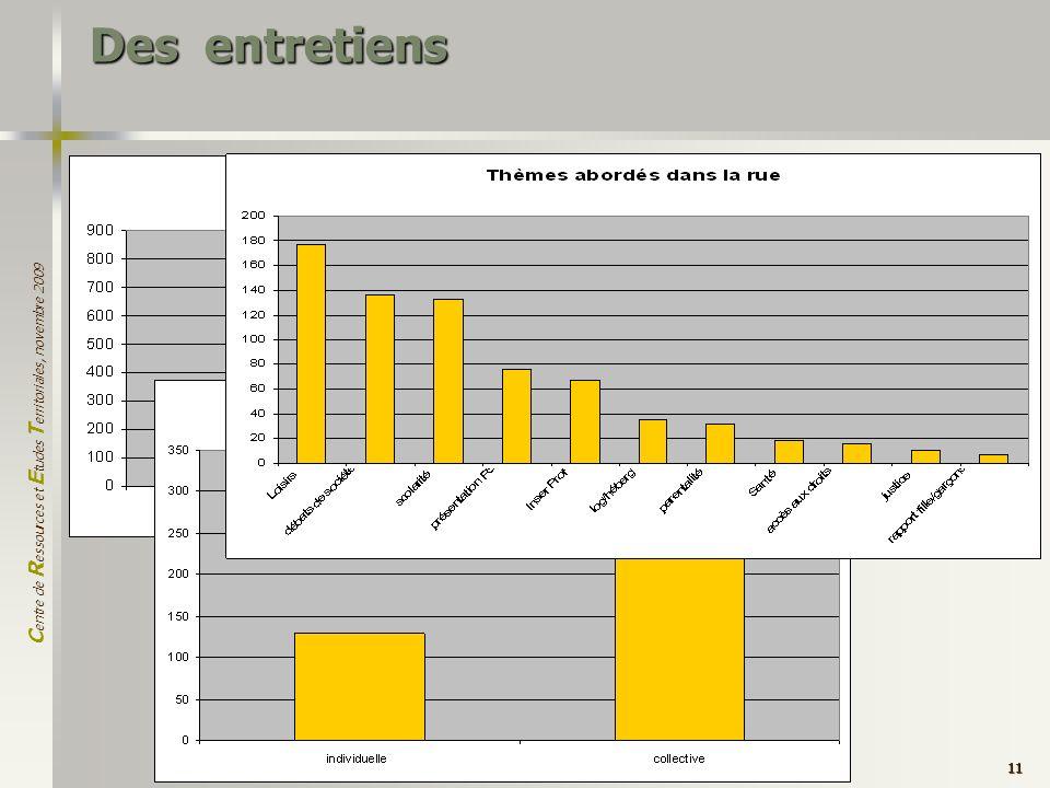 C entre de R essources et E tudes T erritoriales, novembre 2009 11 Des entretiens