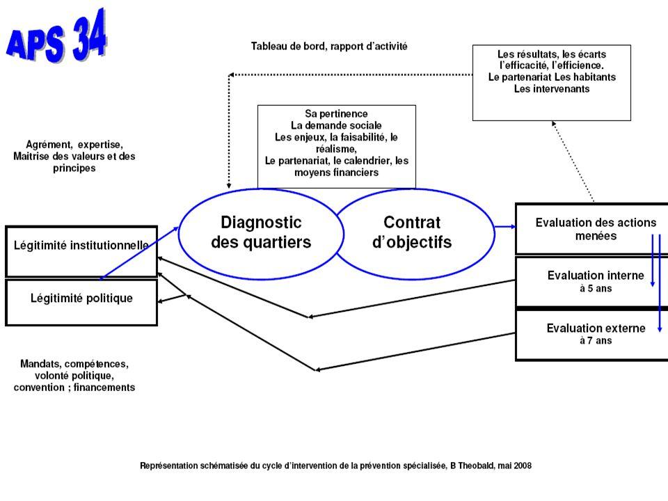 C entre de R essources et E tudes T erritoriales, novembre 2009 19 Le schéma dintervention de la Prévention Spécialisée