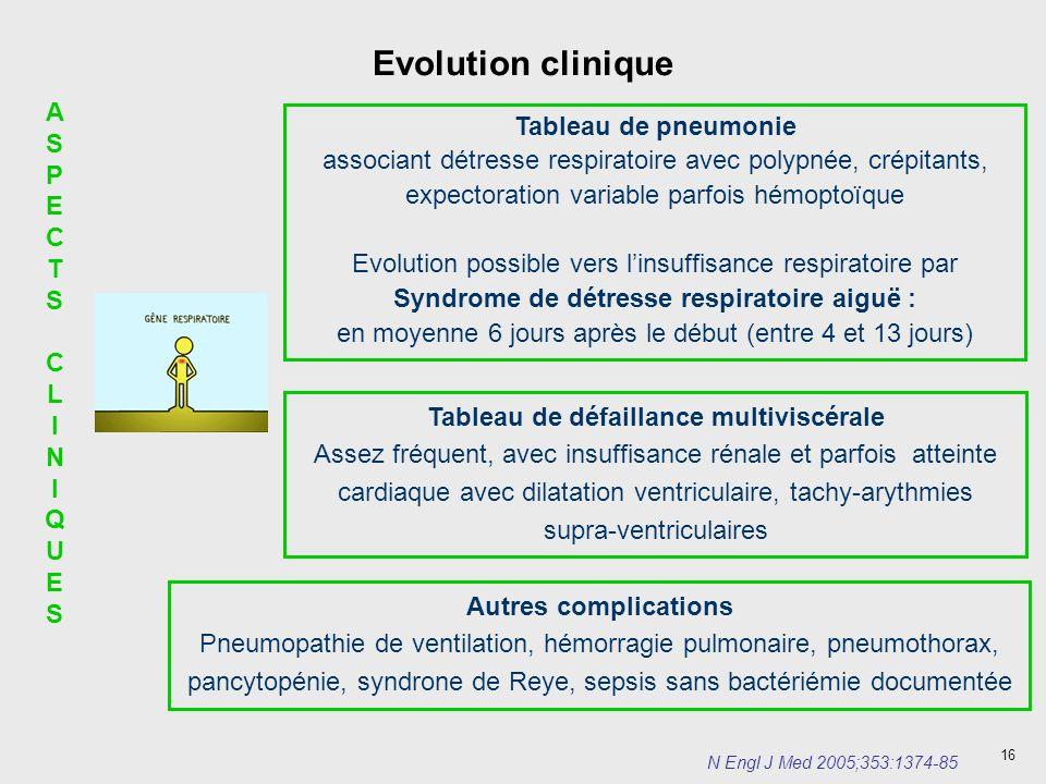 16 Evolution clinique ASPECTS CLINIQUESASPECTS CLINIQUES Tableau de pneumonie associant détresse respiratoire avec polypnée, crépitants, expectoration
