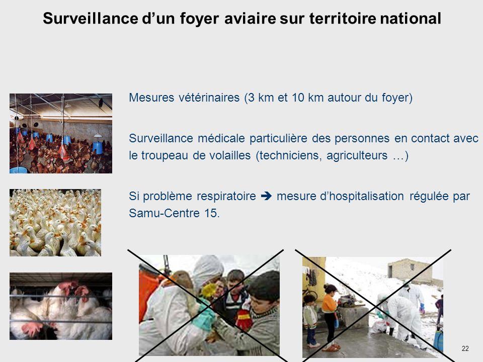 22 Surveillance dun foyer aviaire sur territoire national Mesures vétérinaires (3 km et 10 km autour du foyer) Surveillance médicale particulière des