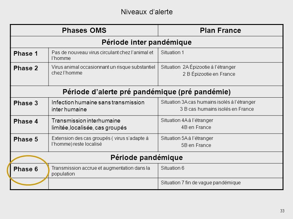 33 Niveaux dalerte Phases OMSPlan France Période inter pandémique Phase 1 Pas de nouveau virus circulant chez lanimal et lhomme Situation 1 Phase 2 Virus animal occasionnant un risque substantiel chez lhomme Situation 2A Épizootie à létranger 2 B Épizootie en France Période dalerte pré pandémique (pré pandémie) Phase 3 Infection humaine sans transmission inter humaine Situation 3A cas humains isolés à létranger 3 B cas humains isolés en France Phase 4 Transmission interhumaine limitée,localisée, cas groupés Situation 4A à létranger 4B en France Phase 5 Extension des cas groupés ( virus sadapte à lhomme) reste localisé Situation 5A à létranger 5B en France Période pandémique Phase 6 Transmission accrue et augmentation dans la population Situation 6 Situation 7 fin de vague pandémique