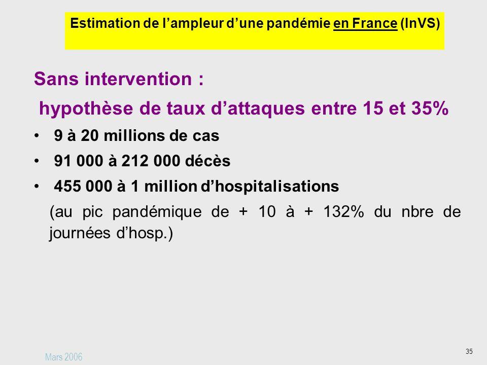 35 Sans intervention : hypothèse de taux dattaques entre 15 et 35% 9 à 20 millions de cas 91 000 à 212 000 décès 455 000 à 1 million dhospitalisations (au pic pandémique de + 10 à + 132% du nbre de journées dhosp.) Mars 2006 Estimation de lampleur dune pandémie en France (InVS)
