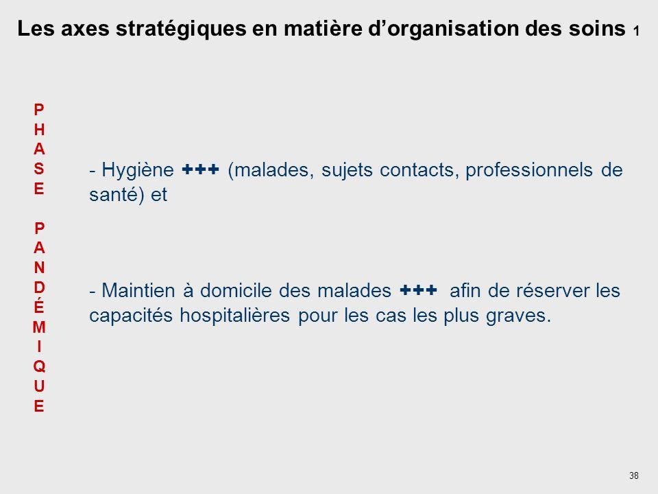 38 - Hygiène +++ (malades, sujets contacts, professionnels de santé) et - Maintien à domicile des malades +++ afin de réserver les capacités hospitalières pour les cas les plus graves.