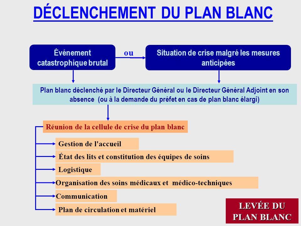 55 Événement catastrophique brutal Situation de crise malgré les mesures anticipées Plan blanc déclenché par le Directeur Général ou le Directeur Géné