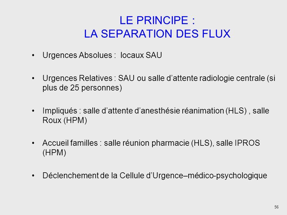 56 LE PRINCIPE : LA SEPARATION DES FLUX Urgences Absolues : locaux SAU Urgences Relatives : SAU ou salle dattente radiologie centrale (si plus de 25 personnes) Impliqués : salle dattente danesthésie réanimation (HLS), salle Roux (HPM) Accueil familles : salle réunion pharmacie (HLS), salle IPROS (HPM) Déclenchement de la Cellule dUrgence–médico-psychologique