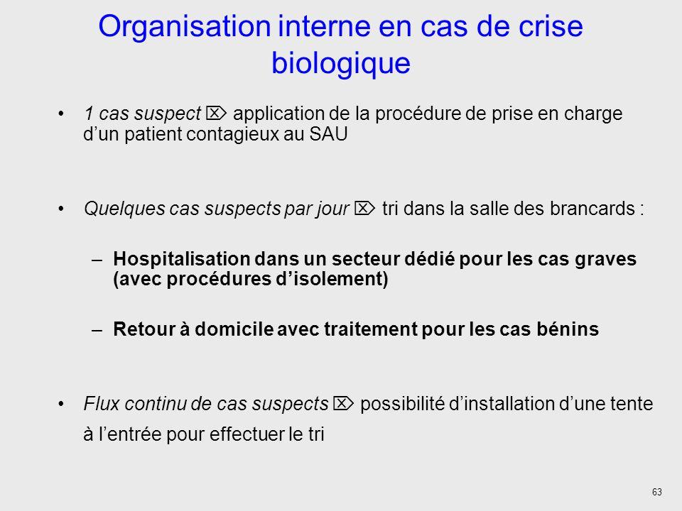 63 Organisation interne en cas de crise biologique 1 cas suspect application de la procédure de prise en charge dun patient contagieux au SAU Quelques