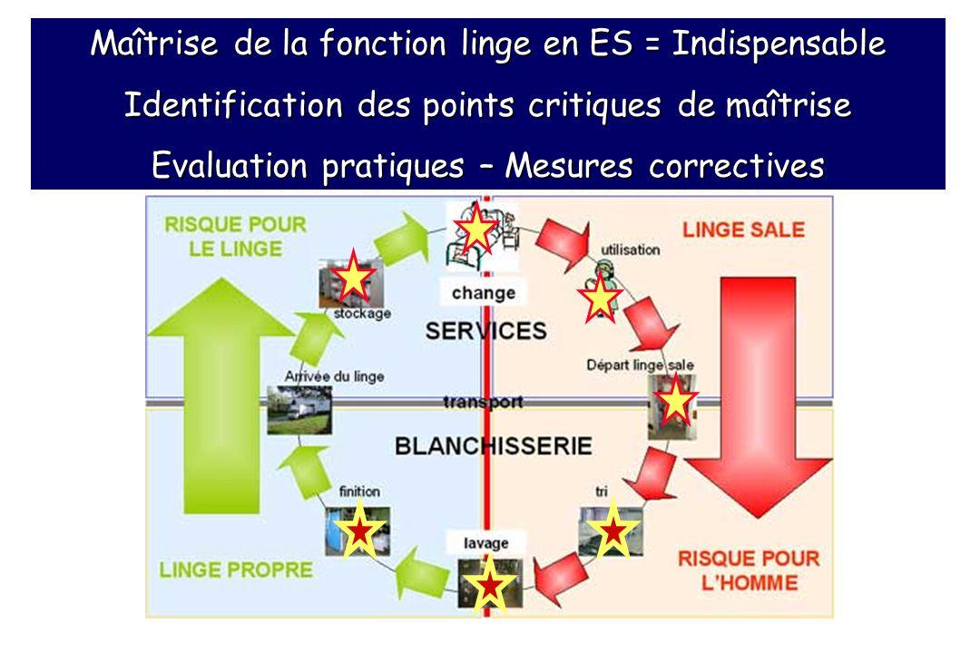 Maîtrise de la fonction linge en ES = Indispensable Identification des points critiques de maîtrise Evaluation pratiques – Mesures correctives