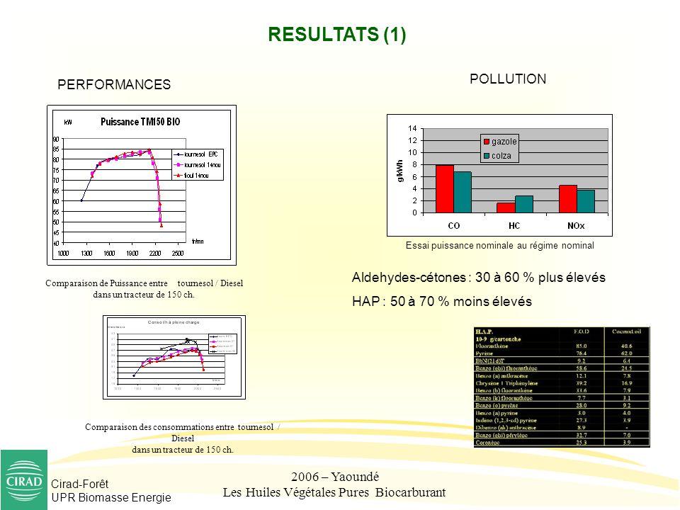 Cirad-Forêt UPR Biomasse Energie 2006 – Yaoundé Les Huiles Végétales Pures Biocarburant RESULTATS (1) PERFORMANCES POLLUTION Comparaison de Puissance