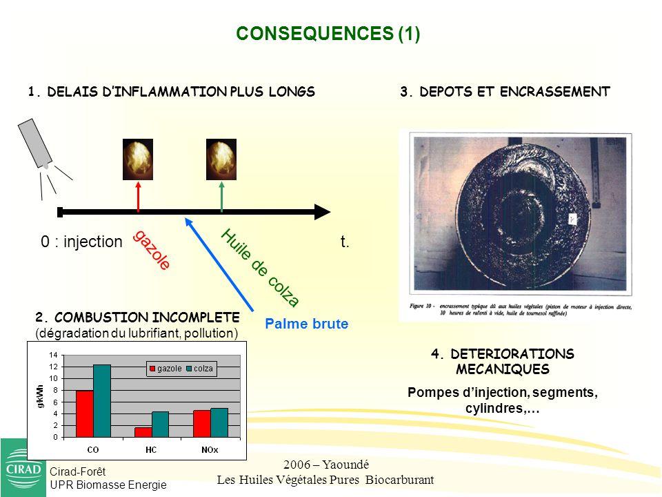 Cirad-Forêt UPR Biomasse Energie 2006 – Yaoundé Les Huiles Végétales Pures Biocarburant CONSEQUENCES (1) 1. DELAIS DINFLAMMATION PLUS LONGS 4. DETERIO