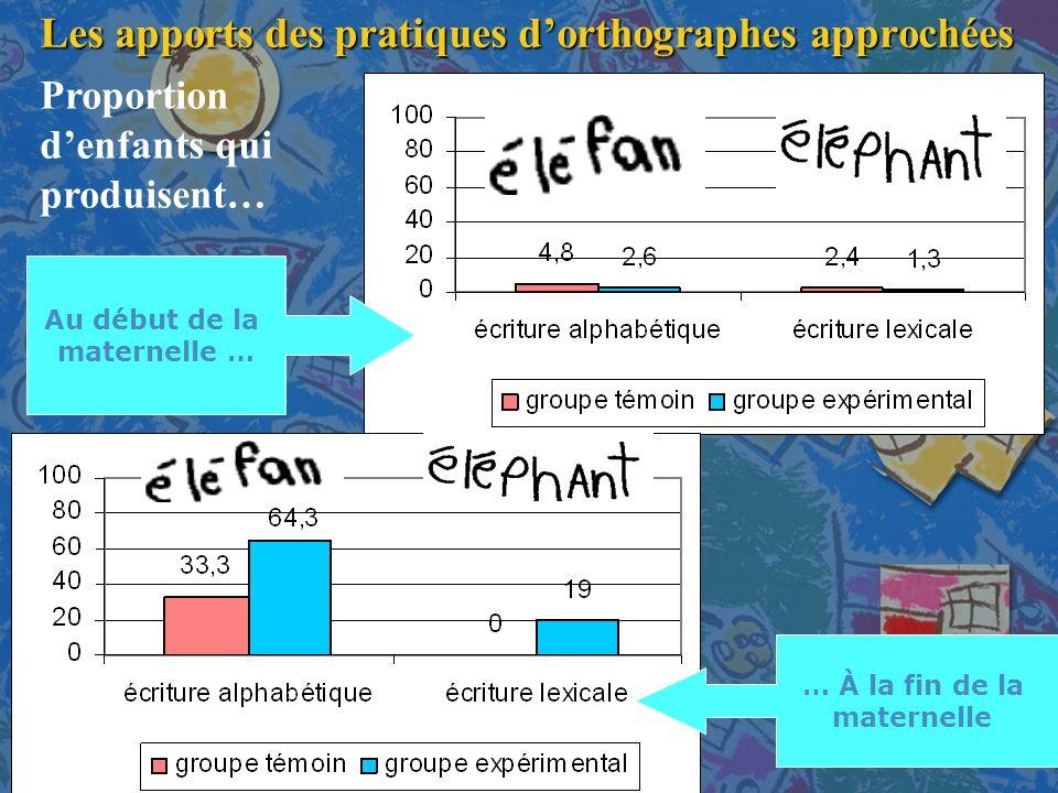 Les apports des pratiques dorthographes approchées Proportion denfants qui produisent… Au début de la maternelle … … À la fin de la maternelle