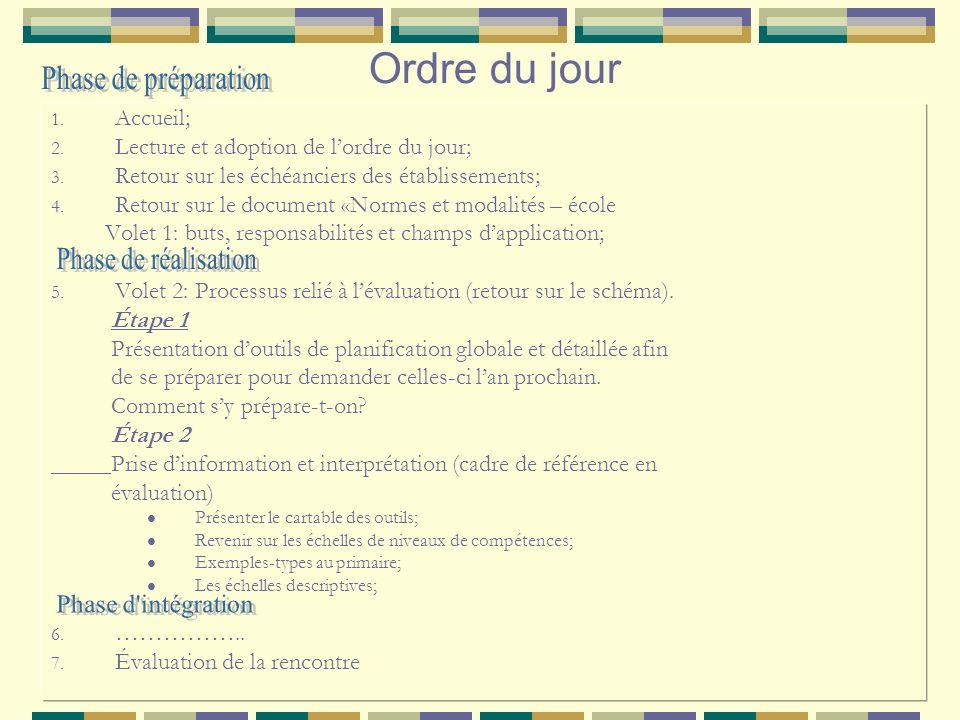 4 PARTIESOBJECTIFS DES RENCONTRESDEMI-JOURNÉES Partie I Volet 1 Sapproprier la démarche pour lélaboration des normes et modalités Sapproprier le cadre légal Faire létat de situation Échéancier des écoles Octobre 2008 Partie II Volet 2 Sapproprier le processus relié à lévaluation: -Planification de lévaluation -Prise dinformation et interprétation Sapproprier le processus relié à lévaluation -Jugement -Décision – action Sapproprier le processus relié à lévaluation -Communication -Qualité de la langue 19 Novembre 2008 Janvier 2009 Février 2009 Volet 3 Accompagner la réflexion au regard de lélaboration des règles sur le cheminement scolaire de lélève (passage et classement) préscolaire, primaire, 1 er cycle du secondaire.