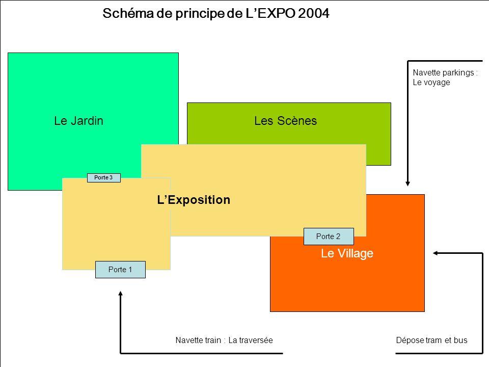 Page 6 Le Village Schéma de principe de LEXPO 2004 Porte 1 Porte 3 Les ScènesLe Jardin Porte 2 Navette train : La traversée Navette parkings : Le voyage Dépose tram et bus LExposition