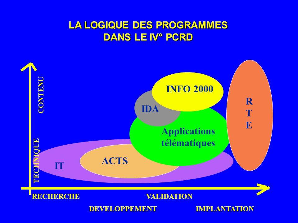 IT ACTS RTERTE Applications télématiques IDA INFO 2000 RECHERCHE DEVELOPPEMENT VALIDATION IMPLANTATION CONTENU TECHNIQUE LA LOGIQUE DES PROGRAMMES DAN