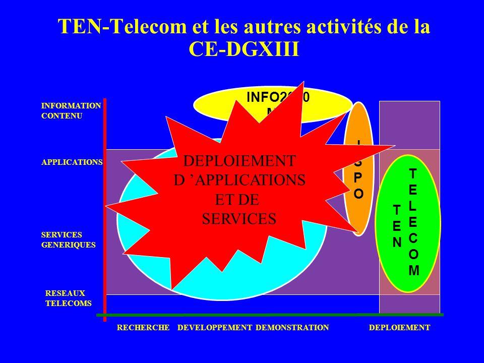 TEN-Telecom et les autres activités de la CE-DGXIII INFO2000 MLIS I S P O TENTEN TELECOMTELECOM INFORMATION CONTENU APPLICATIONS SERVICES GENERIQUES R