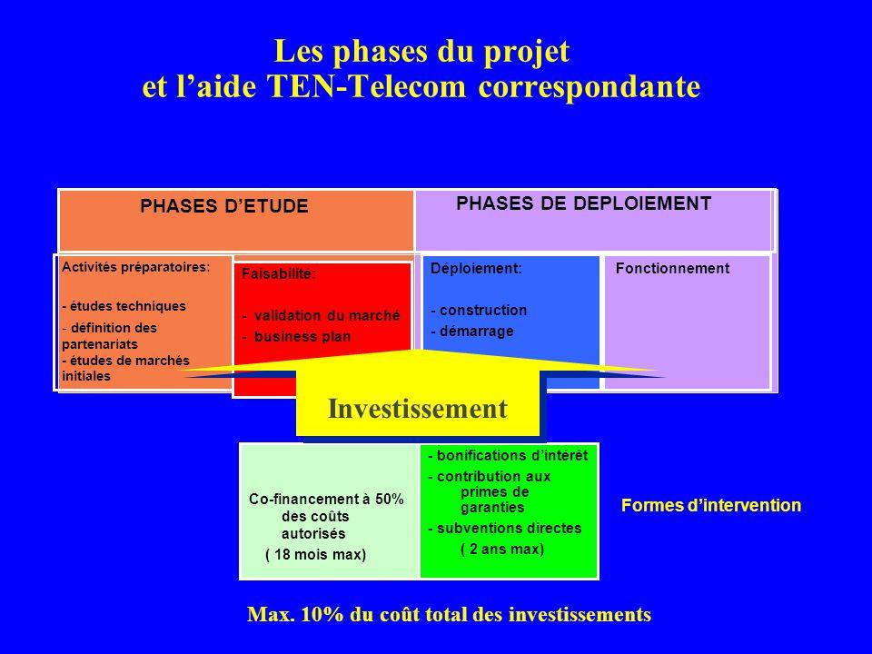 PHASES DE DEPLOIEMENT Les phases du projet et laide TEN-Telecom correspondante Max. 10% du coût total des investissements Activités préparatoires: - é