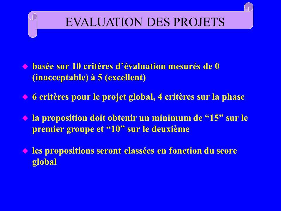 u les propositions seront classées en fonction du score global EVALUATION DES PROJETS u basée sur 10 critères dévaluation mesurés de 0 (inacceptable)