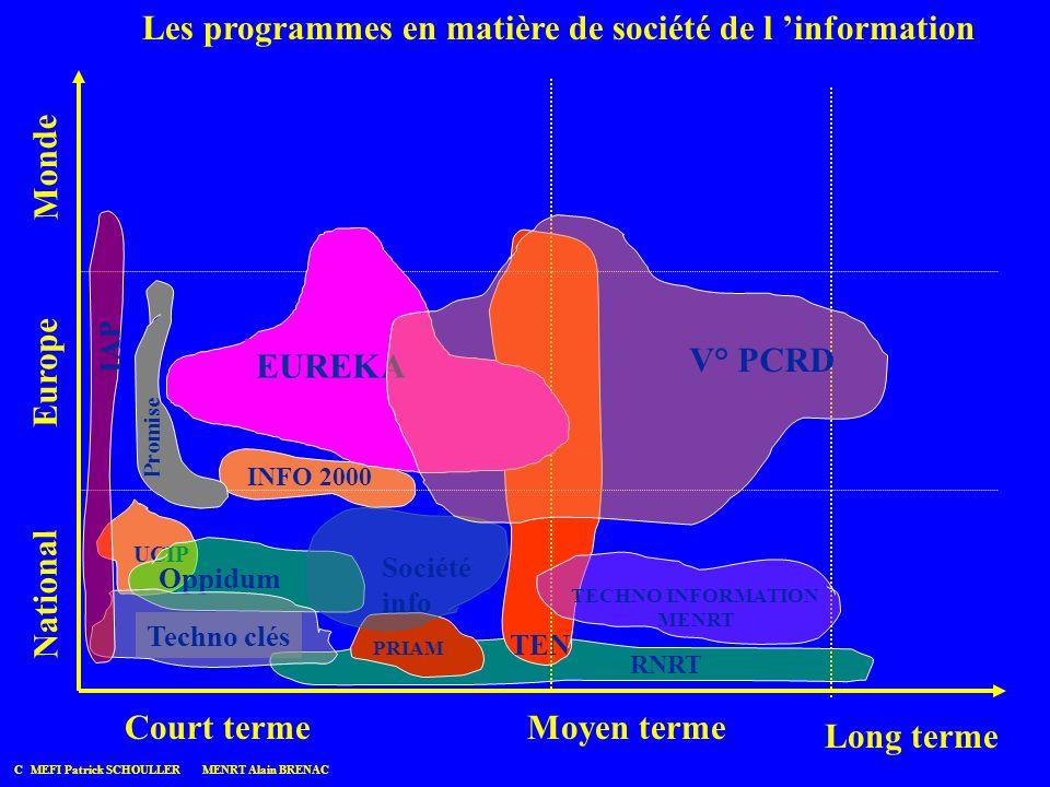 INFO 2000 RNRT PRIAM UCIP Oppidum TEN Société info C MEFI Patrick SCHOULLER MENRT Alain BRENAC Les programmes en matière de société de l information N