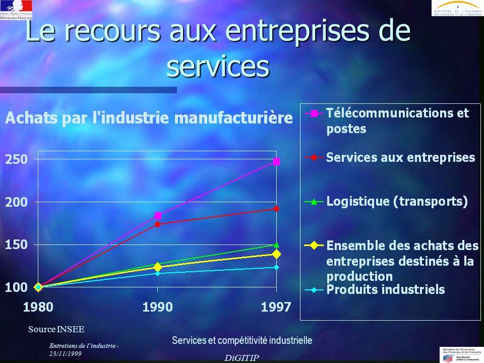Entretiens de lindustrie - 23/11/1999 Services et compétitivité industrielle DiGITIP Le recours aux entreprises de services Source INSEE