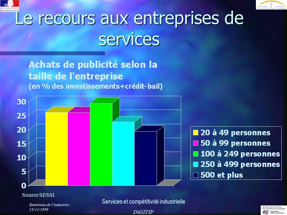Entretiens de lindustrie - 23/11/1999 Services et compétitivité industrielle DiGITIP Le recours aux entreprises de services Source SESSI