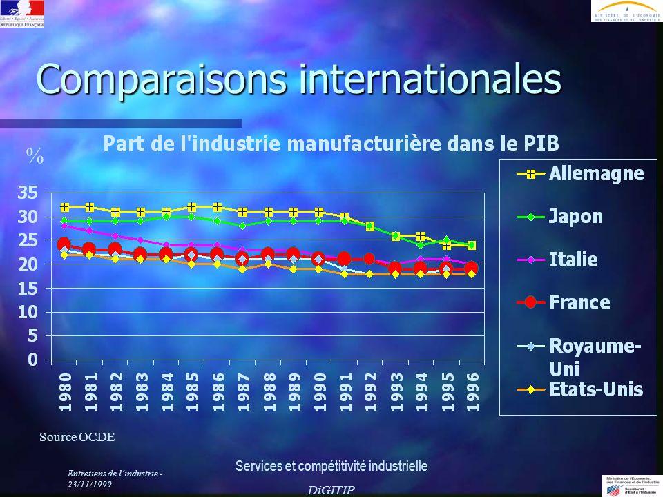 Entretiens de lindustrie - 23/11/1999 Services et compétitivité industrielle DiGITIP Comparaisons internationales Source OCDE %