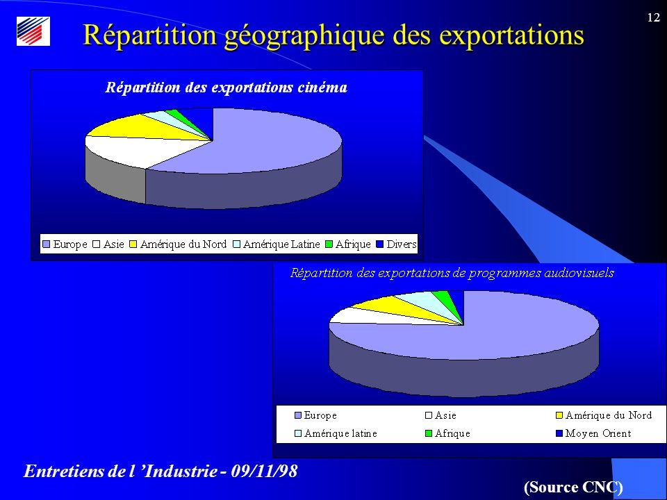 Entretiens de l Industrie - 09/11/98 12 Répartition géographique des exportations (Source CNC)