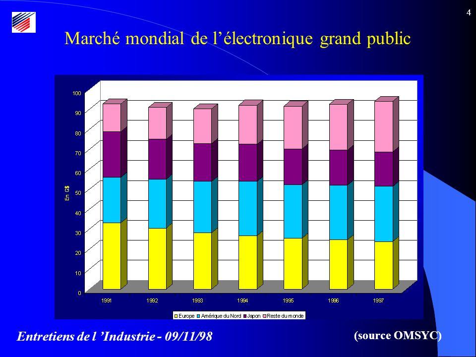 Entretiens de l Industrie - 09/11/98 4 Marché mondial de lélectronique grand public (source OMSYC)