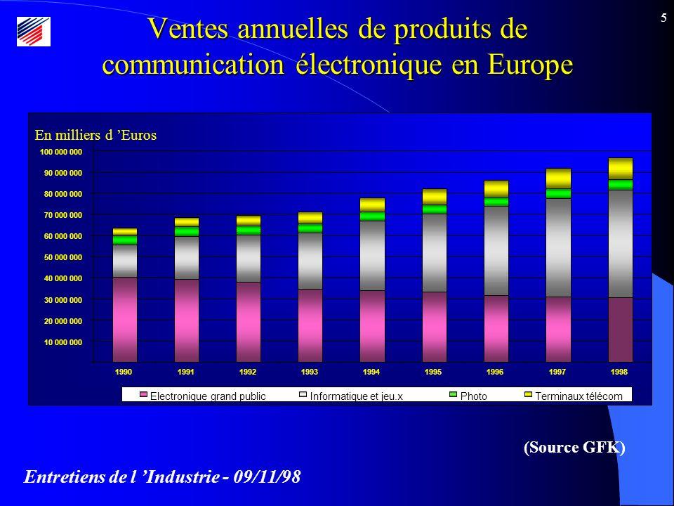 Entretiens de l Industrie - 09/11/98 5 Ventes annuelles de produits de communication électronique en Europe (Source GFK)