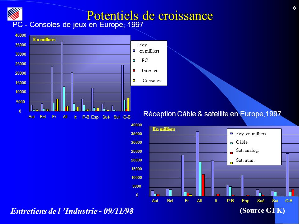 Entretiens de l Industrie - 09/11/98 6 Potentiels de croissance Réception Câble & satellite en Europe,1997 0 5000 10000 15000 20000 25000 30000 35000 40000 Câble Foy.