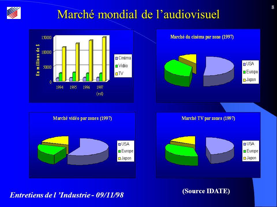 Entretiens de l Industrie - 09/11/98 8 Marché mondial de laudiovisuel (Source IDATE)