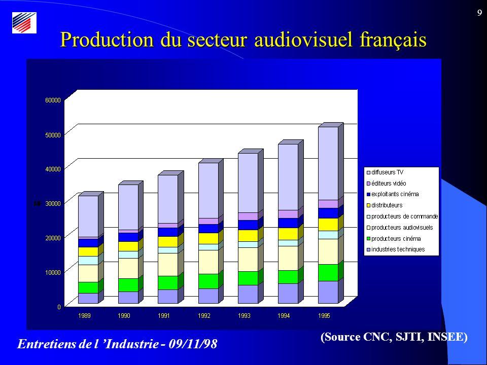 Entretiens de l Industrie - 09/11/98 10 Parts de marché des films dans les salles de cinéma en France (Source CNC)