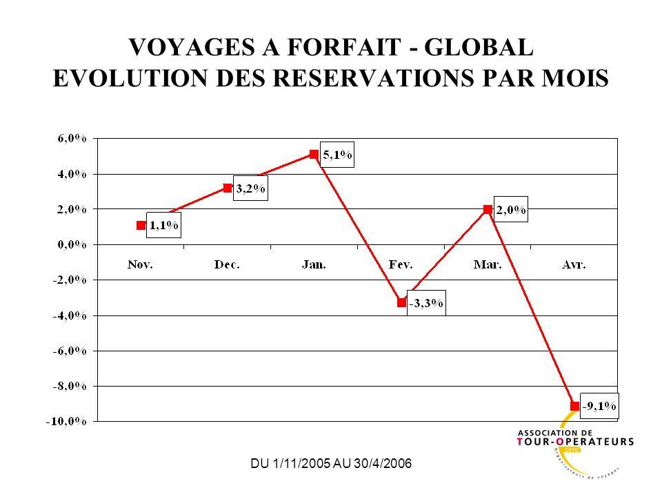DU 1/11/2005 AU 30/4/2006 VOYAGES A FORFAIT - GLOBAL EVOLUTION DES RESERVATIONS PAR MOIS