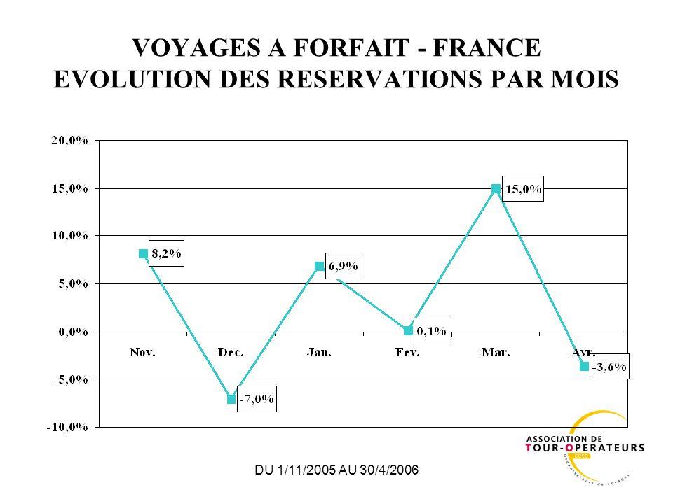 DU 1/11/2005 AU 30/4/2006 VOYAGES A FORFAIT - FRANCE EVOLUTION DES RESERVATIONS PAR MOIS