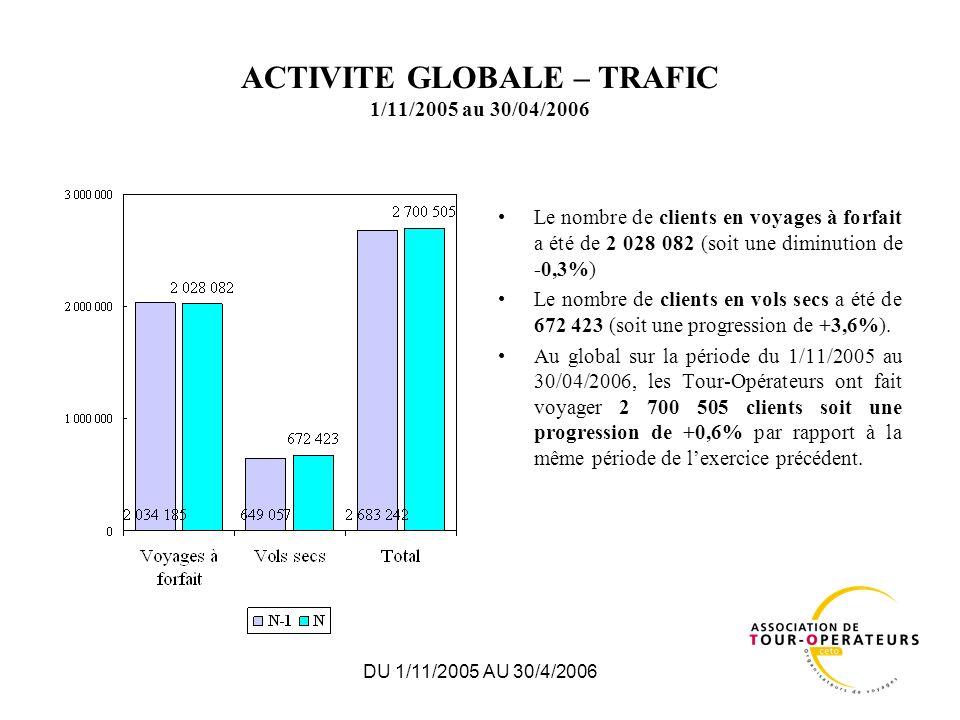 DU 1/11/2005 AU 30/4/2006 ACTIVITE GLOBALE – TRAFIC 1/11/2005 au 30/04/2006 Le nombre de clients en voyages à forfait a été de 2 028 082 (soit une diminution de -0,3%) Le nombre de clients en vols secs a été de 672 423 (soit une progression de +3,6%).