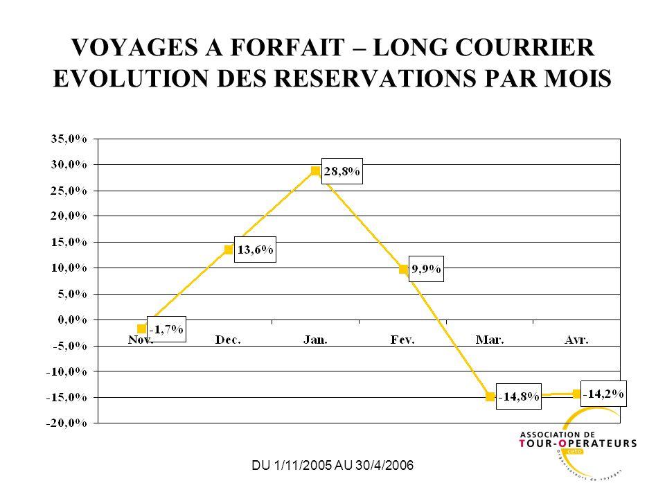DU 1/11/2005 AU 30/4/2006 VOYAGES A FORFAIT – LONG COURRIER EVOLUTION DES RESERVATIONS PAR MOIS