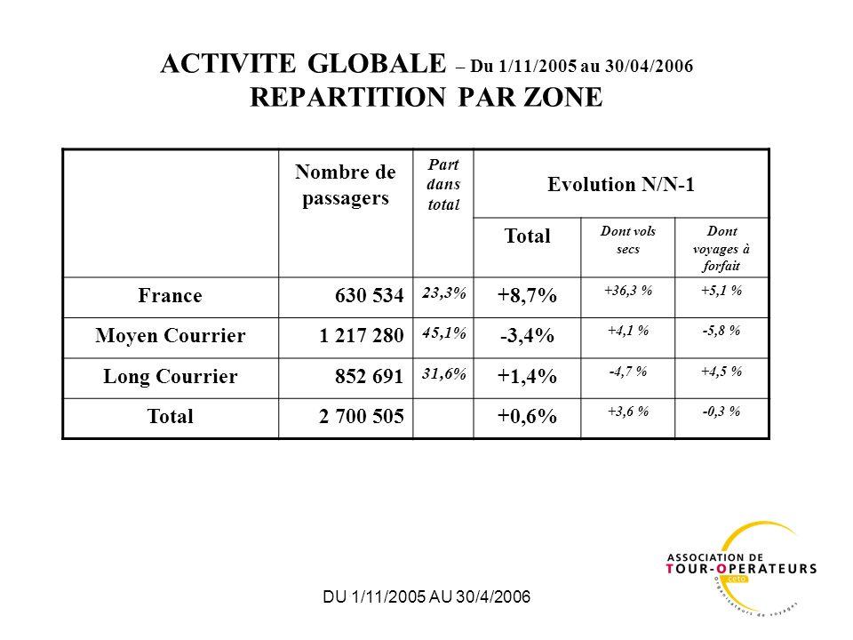 DU 1/11/2005 AU 30/4/2006 ACTIVITE GLOBALE – RECETTE UNITAIRE ET VOLUME DAFFAIRES 1/11/2005 au 30/04/2006 La recette unitaire moyenne des voyages à forfait a été de 834 (+4,6%) et le volume daffaires de 1 691 M (+4,3%).