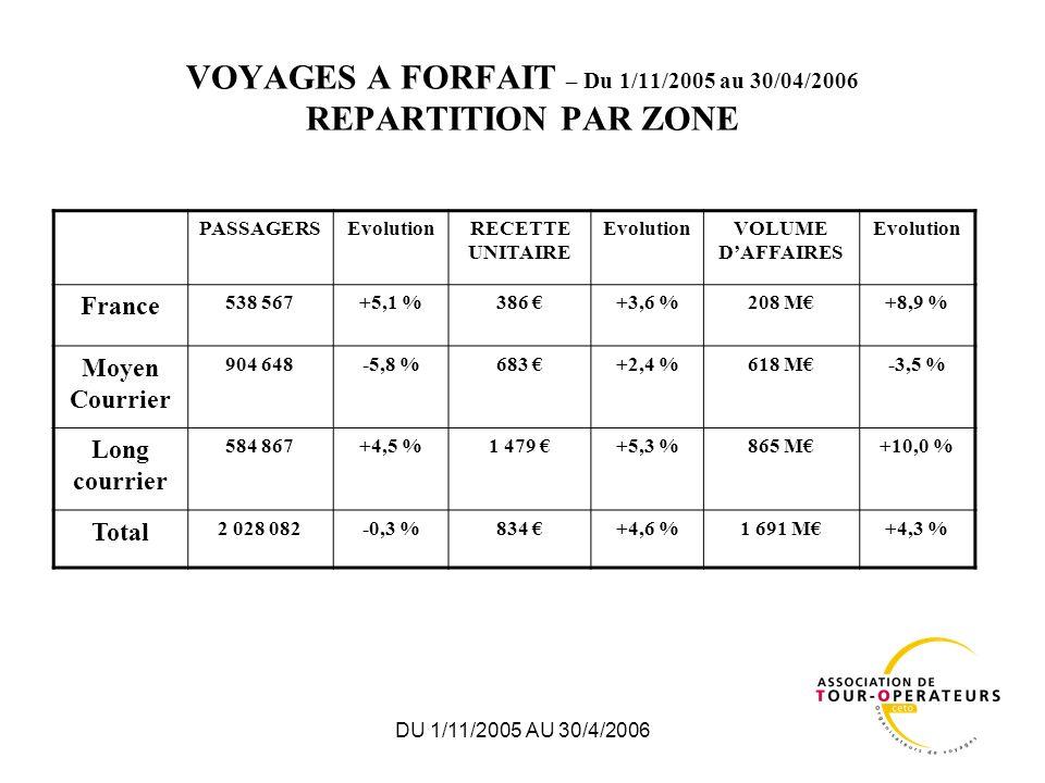 DU 1/11/2005 AU 30/4/2006 VOYAGES A FORFAIT REPARTITION PAR MOIS DE DEPART Trafic en passagersEvolution N/N-1 Nov.Déc.JanvierFévrierMarsAvril France-15,1 %+9,4 %-3,7 %+0,7 %+3,8 %+17,0 % Moyen Courrier-14,3 %-8,6 %-11,6 %-5,5 %+3,3 %+5,3 % Long Courrier-6,4 %+6,6 %+6,7 %+5,0 %+8,9 %+4,7 % Total-11,3 %+0,8 %-3,2 %-0,6 %+5,0 %+7,8 % Total cumulé-4,3%-4,4 %-3,8 %-2,4 %-0,3 %